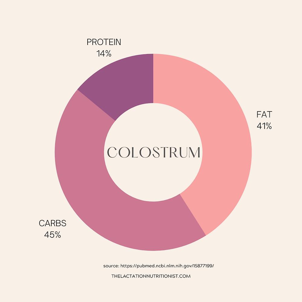 Macros in Colostrum