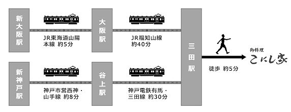 こにし家へ新幹線で行く経路図