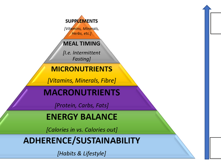 The Weight Loss Pyramid of Success!