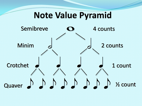 Rhythm Pyramid Note Values Poster