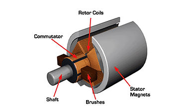 Brushed-DC-Motor-Diagram-Feature.jpg