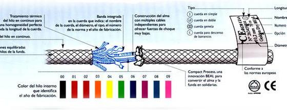 Todo lo que necesitas saber de las cuerdas de escalada