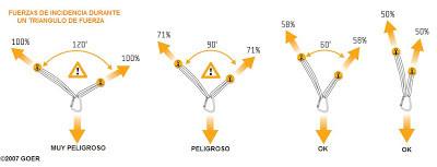 El triangulo de fuerzas en descuelgues aéreos