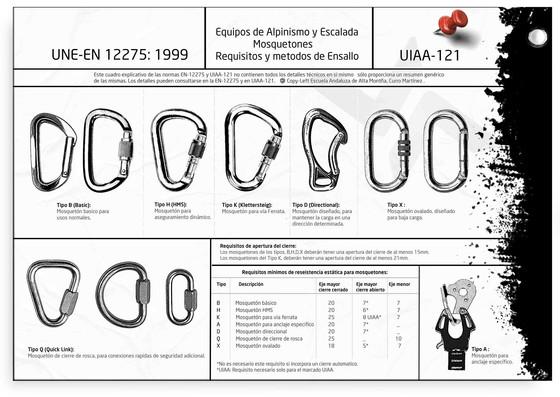 Mosquetones ¿Puedes distinguir los mosquetones de escalada? ¿Y por qué tienen formas diferentes?