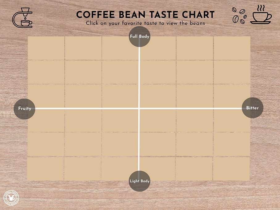Coffee Tonya Taste Chart.png