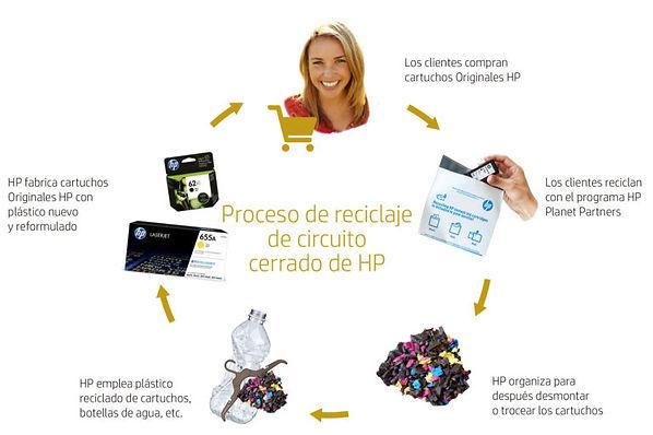 Cierre-el-circuito-con-HP_Programa-PPP_E