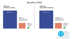 Benefits of PSA testing