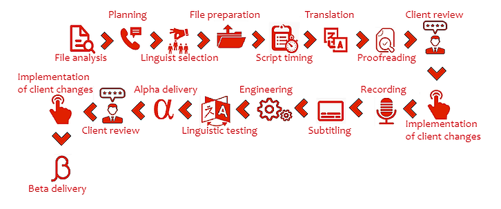 e-learning localisation process.png