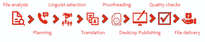 standard localisation process.png