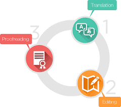 The TEP process in the localisation industry