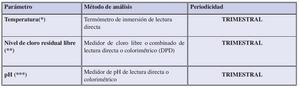 Mantenimiento  de calidad de agua sistemas contraincendios