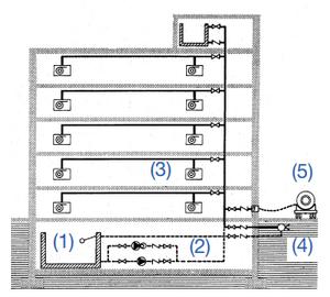 Sistemas de contraincendios manual