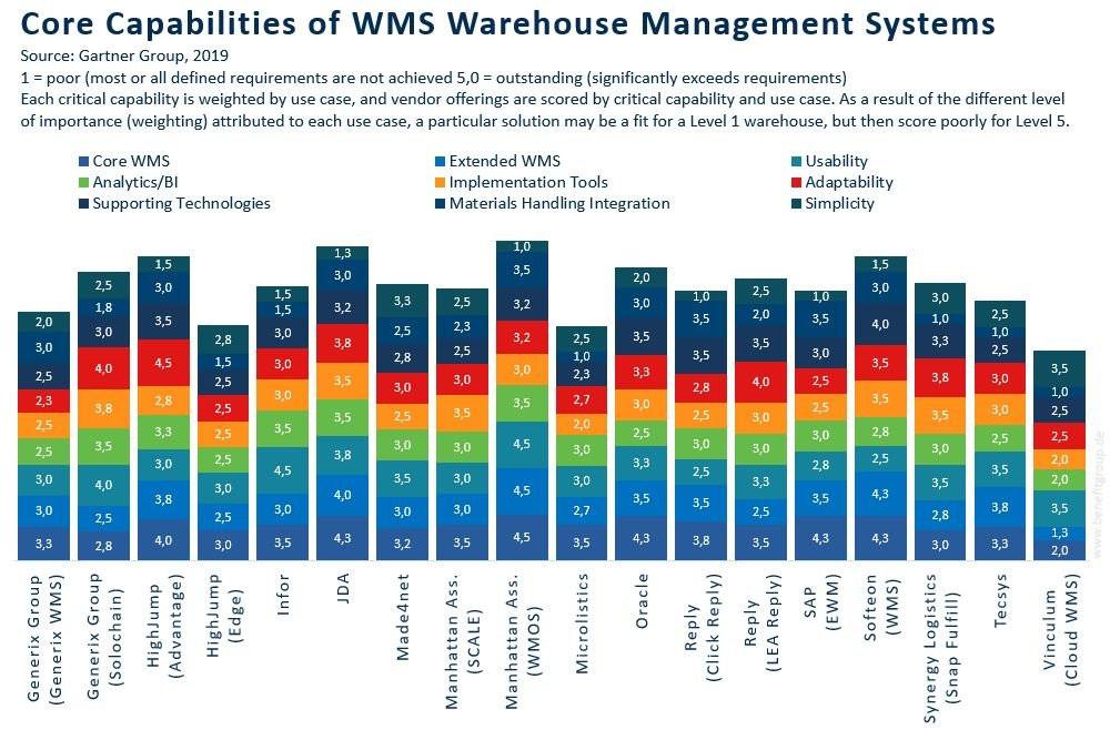 Was kann welches WMS wie gut? Auswertung Gartner von +Benefit Group