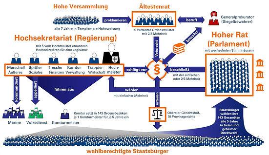 Vanguardiens Verfassungsschema