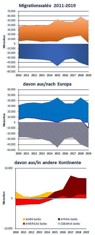 Migrationssaldo Vanguardien