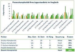 WMS LVS Komplexität Analyse