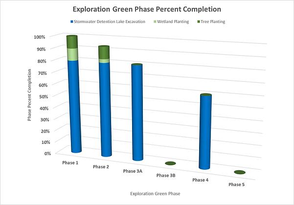 EGC_20210620_Phase_Construction_Progress.png