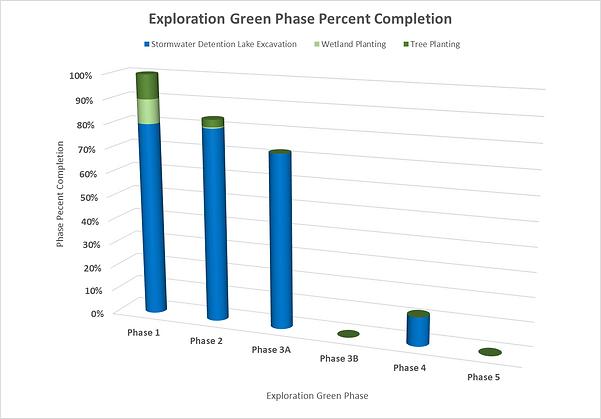 EGC_20200927_Phase_Construction_Progress