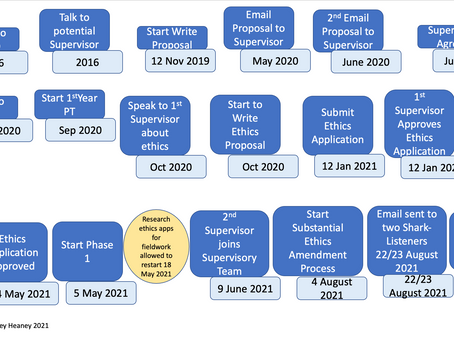 Research Timeline - Navigating the Entangling of Bureaucracy and Research Design