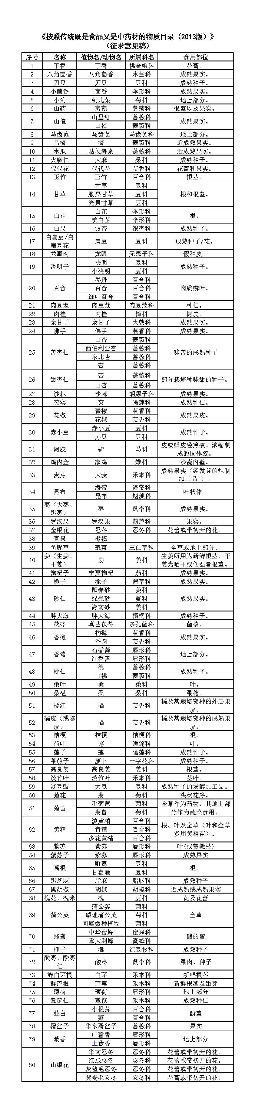 20201026中药药食同源.png