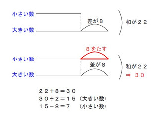 新小5 算数 体験授業