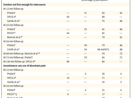 Efeitos adversos do tratamento do Câncer de Próstata