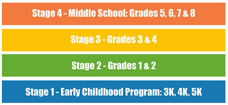 Graph of Stages.jpg