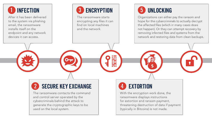digital-insight-ransomware-protection-dubai