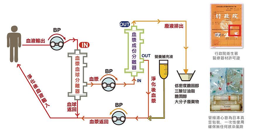 血液淨化原理.jpg