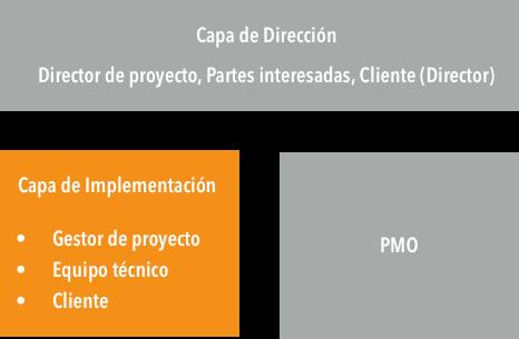 Capa de Implementacion.png