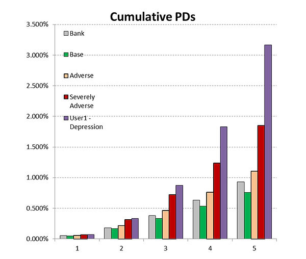 Median PDs in the alternative scenarios for 1 to 5 years out for a sample of 3,338 publicly-traded companies for which PDs are available in the NUS RMI database