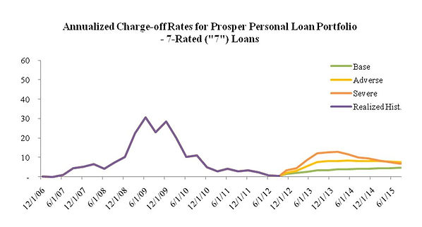 Annualized Charge-off Rates for Prosper Personal Loan Portfolio