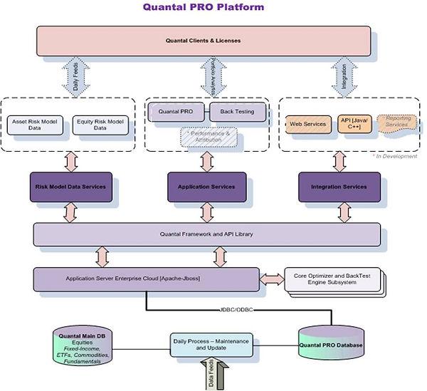 Quantl PRO Platform