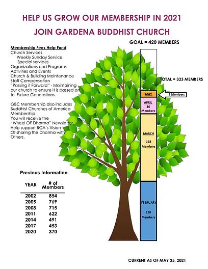 GBC MEMBERSHIP TREE 5-25-2021.png