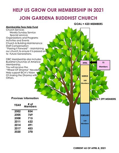 GBC MEMBERSHIP TREE 4-8-21.png