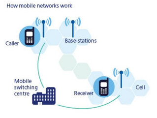 How Mobile Phone Work
