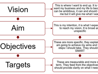 Visions, aims, objectives and targets - do you understand the difference?