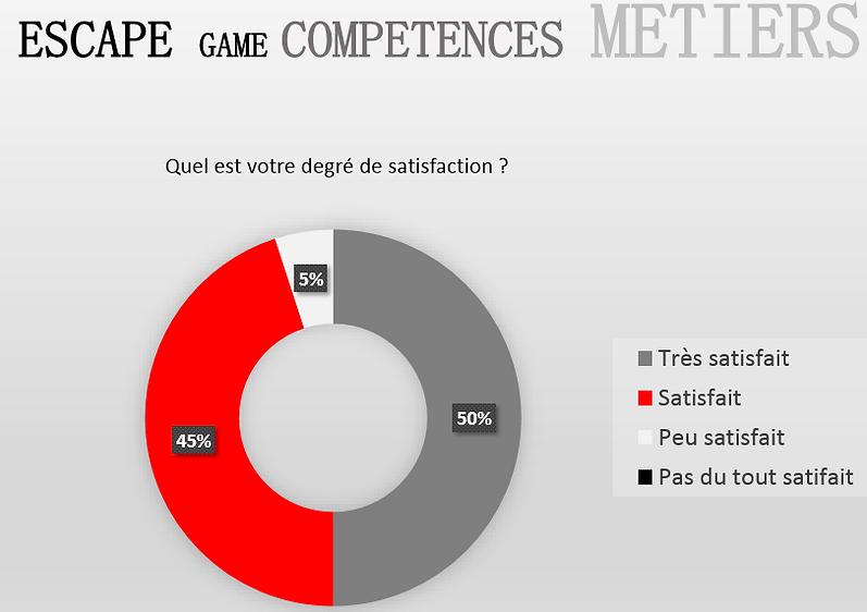 satisfaction_joueurs_escape_competences_stadeemploi