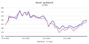 Heimildir: bensinverd.is, Greiningardeild Arion banka