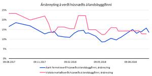Heimildir: fasteignir.is, Hagstofa Íslands, Greiningardeild Arion banka