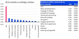Heimildir: Hagstofa Íslands, Greiningardeild Arion banka