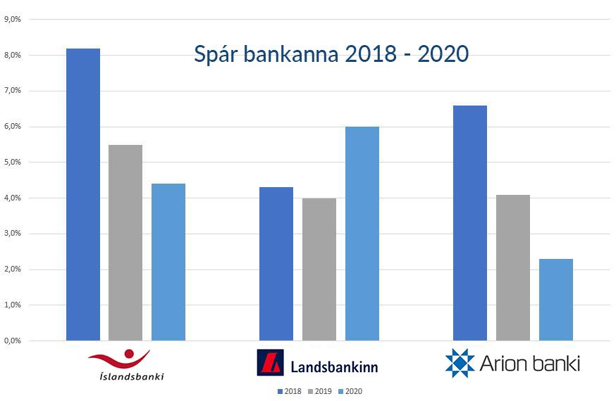 Íslandsbanki :   8,2%hækkun 2018 5,5% hækkun 2019 4,4% hækkun   2020   Samtals : 18,1%   Landsbankinn :   4,3% hækkun 2018 4% hækkun 2019 6% hækkun 2020   = 14,3% en þeir smá síðan 8% hækkun 2021   8% hækkun 2021   = 22,3% hækkun til ársins 2022   Arion :   6,6% hækkun 2018 4,1% hækkun 2019 2,3% hækkun 2020   Samtals : 13%