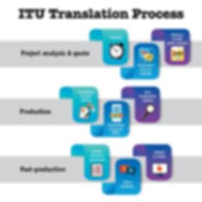 ITU Translation Process- translation ser