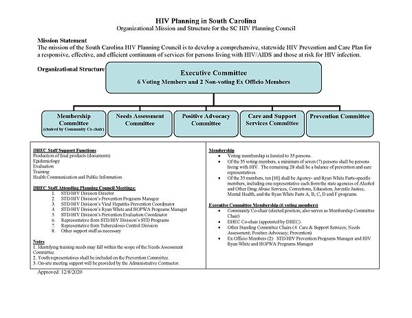 HPC Mission-Structure Org Chart - Modifi