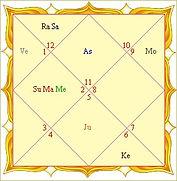 Birth_Chart_northern_format.jpg