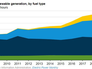U.S. renewable electricity generation has doubled since 2008