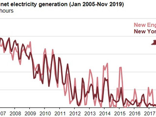Coal-fired electricity generation in New England and New York has diminished
