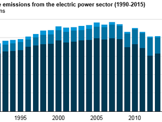 Carbon dioxide emissions from electricity generation in 2015 were lowest since 1993