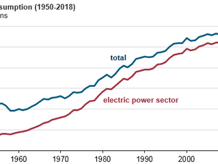 U.S. coal consumption in 2018 expected to be the lowest in 39 years