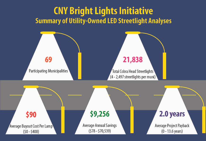 CNY Bright Lights July 26 2021 update.jpg